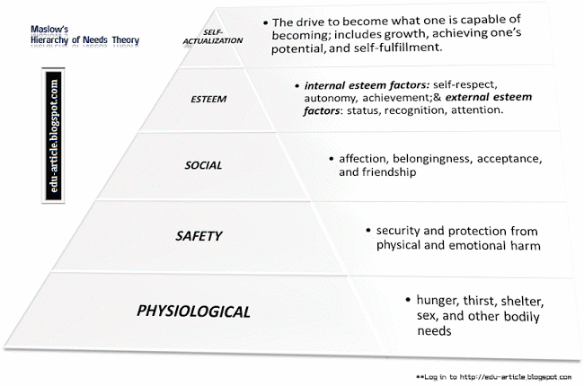 relationship between maslow s hierarchy of needs theory and herzberg s two factor theory 143 need-based theories of motivation maslow's hierarchy of needs, erg theory, herzberg's dual factor theory figure 148 two-factor theory of motivation.