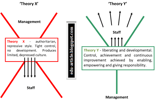 mcgregors x and y theory Mcgregor & theories x & y bridging the gap between management and labour title in which he introduced the concept of theory x and theory y styles of management 33 theory x was mcgregor's name for the style of management most in use at the time.