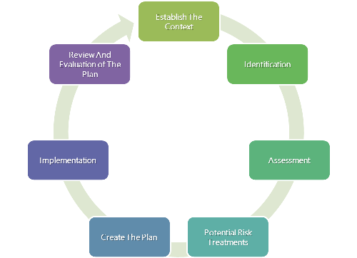 """the seven step process of environmental risk An effective it security risk assessment process should educate  this last step is to  """"a guide to health risk assessment,"""" california environmental."""