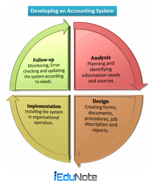 4 Steps Of Developing Accounting System For Businesses