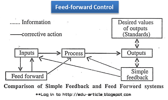 feed forward control Lesson 8: cascade and feedforward control schemes 80 context and direction  knowledge of the process is the basis for successful process control in.