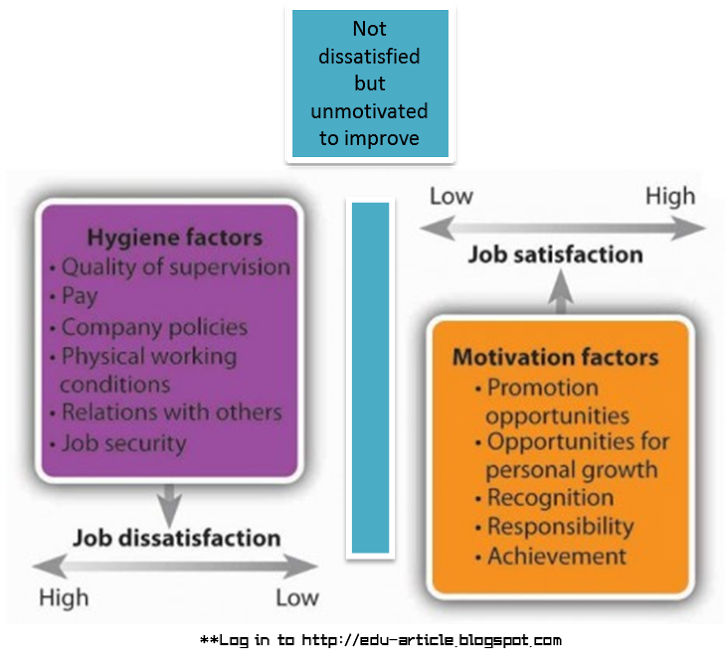 frederick herzberg s motivation and hygiene factors Maslow, herzberg and pink's theories in the workplace  frederick herzberg's motivation and hygiene  these hygiene factors need to be addressed and resolved.