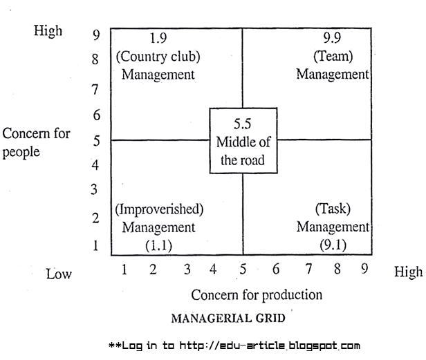 the blake mouton managerial grid The managerial grid [robert rogers blake, jane srygley mouton] on amazoncom free shipping on qualifying offers gulf publishing company is proud to commemorate the thirtieth anniversary (and more than one million copies sold) of one of the greatest management books ever written: the managerial gridthis milestone reprint edition contain a new preface and a new epilogue.