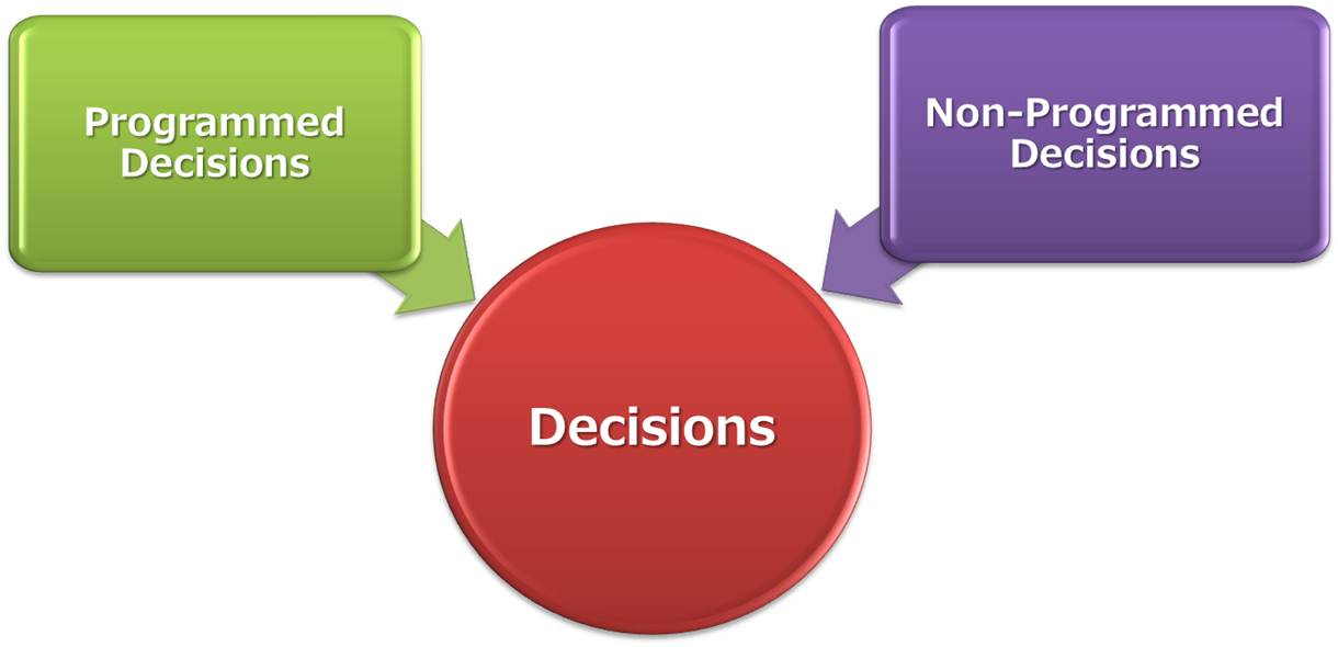 modalities in strategic decision definition Modalities are defined and related to the implementation of low cost and  level  decision makers formulate intended strategies which are then.