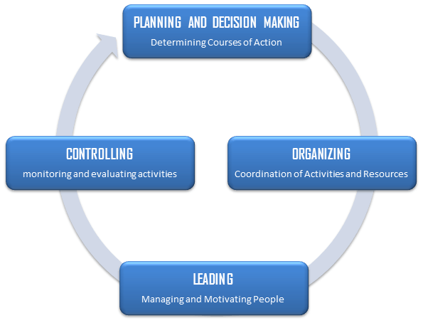 examples of four management functions Many people consider planning the most important function of management however, other functions that are of utmost importance include organizing, leading and controlling.