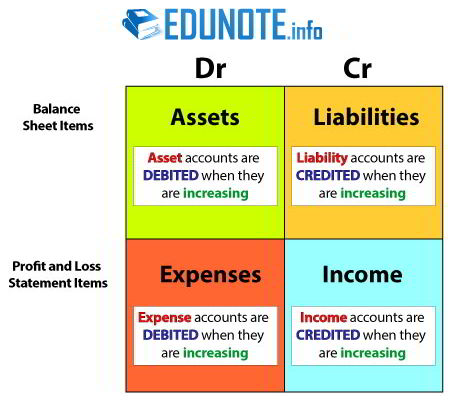 the accounting equation and double entry bookkeeping • the accounting equation together these will show how the assets of a business will always equal double entry bookkeeping – introduction: chapter 3.