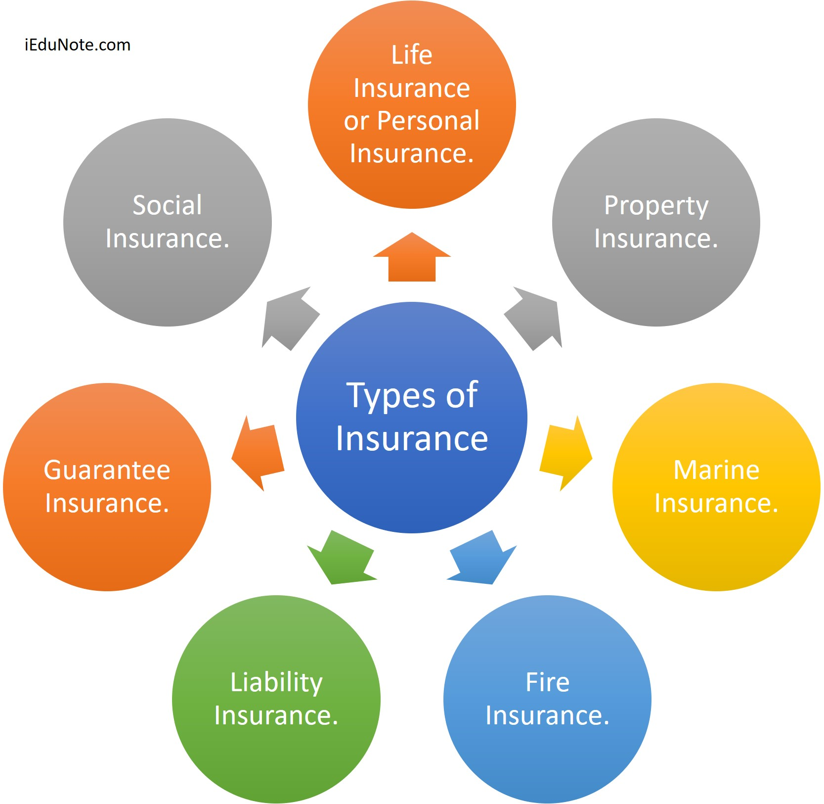 Investment Property Insurances