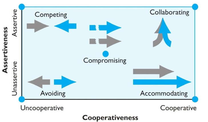 5 Stages Of Conflict Process How It Works Within Organization